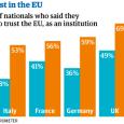 Zdroj – Guardian.uk Ian Traynor, Europe editor The Guardian, Wednesday 24 April 2013 20.30 BST Důvěra veřejnosti v EU v šesti největších zemích EU, klesla na historicky nejnižší úroveň, což […]