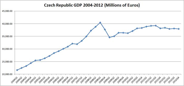 Vývoj HDP České Republiky