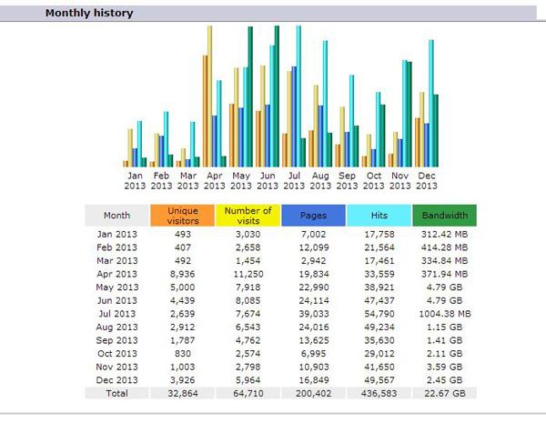 statistika2013