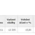 Včera a dnes, t.j. 19. a 20.09. se u nás na desítce konaly doplňkové volby do Senátu na uvolněné místo po senátoru Štětinovi. Jak uvidíte sami v tabulce níže, účast […]