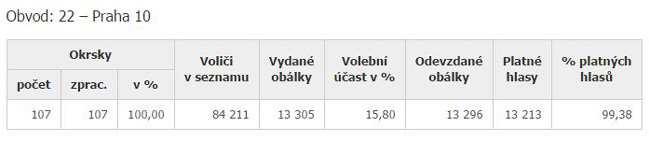 volby_senat1