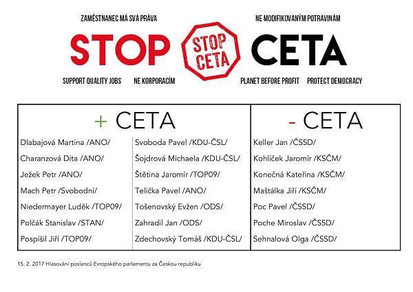 Hlasování CETA